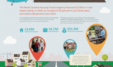 NC Housing Finance Agency Finances $2 Billion in Real Estate Activity